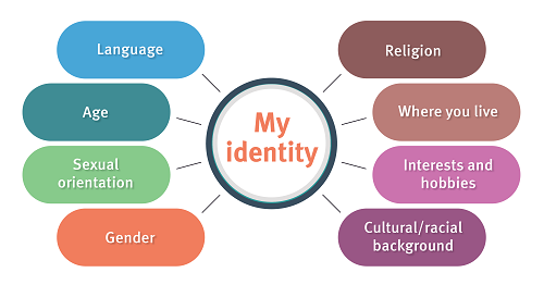 Your identity can be shaped by such factors as gender, sexual orientation, age, language, religion, where you live, your interests and hobbies and your cultural or religious background.