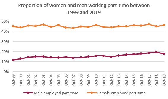 Proportion of women and men working part time between 1999 and 2019