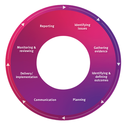 The 8 steps of Gender analysis include identifying issues, gathering evidence, identifying and defining outcomes, planning, communication,  delivery and implementation, monitoring and review and reporting.