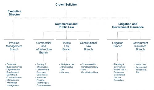 Crown Law Organisation Chart